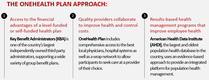 ONEHEALTH PLAN Approach