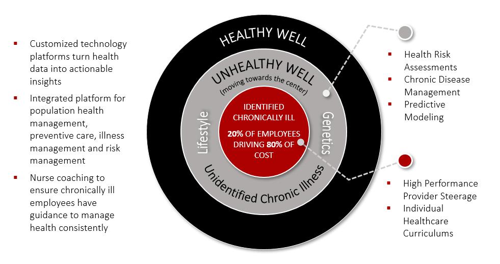 ONEHEALTH PLAN CDM Graphic